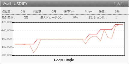 Avail -USDJPY- | GogoJungle