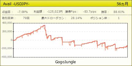 Avail -USDJPY-|GogoJungle