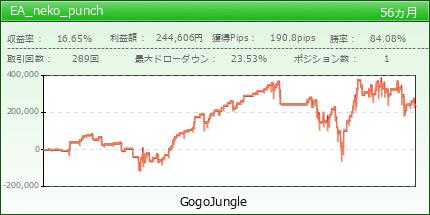 EA_neko_punch|GogoJungle