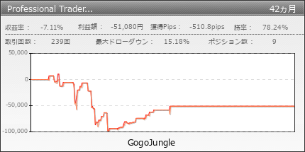 Professional Trader プロフェッショナルトレーダー GogoJungle