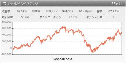 スキャルピングパンダ|GogoJungle