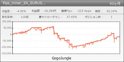 Pips_miner_EA_EURUSD_sell_only | GogoJungle
