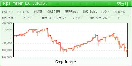 Pips_miner_EA_EURUSD_sell_only|GogoJungle