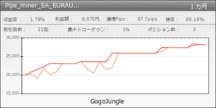 Pips_miner_EA_EURAUD_snipe_edition|GogoJungle