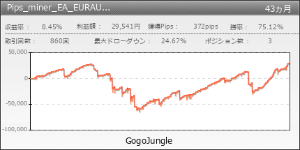 Pips_miner_EA_EURAUD_snipe_edition | GogoJungle