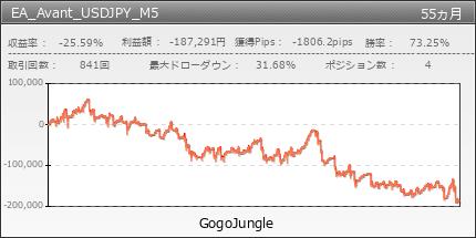 EA_Avant_USDJPY_M5|GogoJungle