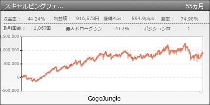 スキャルピングフェアリー V2 | GogoJungle