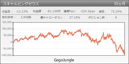 スキャルピングゼウス | GogoJungle