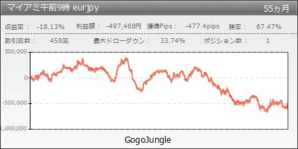 マイアミ午前9時 eurjpy | GogoJungle