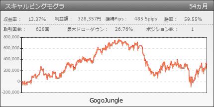 スキャルピングモグラ | GogoJungle
