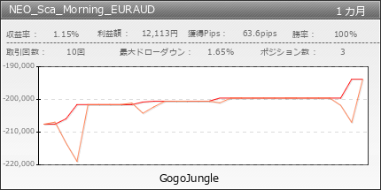 NEO_Sca_Morning_EURAUD | GogoJungle