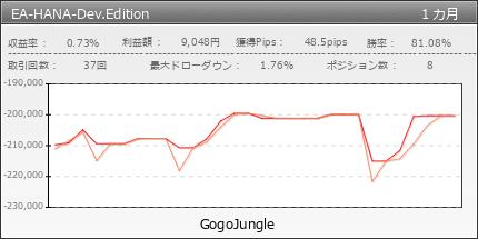 EA-HANA-Dev.Edition|GogoJungle