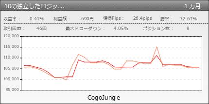 10の独立したロジックを持つポートフォリオ型EA 「マルチロールGJ1_TypeA」|GogoJungle