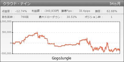 クラウド・ナイン|GogoJungle
