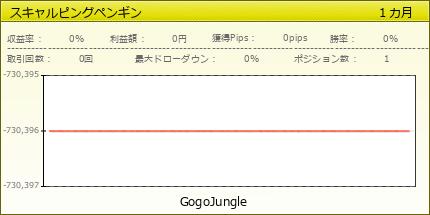 スキャルピングペンギン|GogoJungle