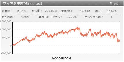 マイアミ午前9時 eurusd|GogoJungle