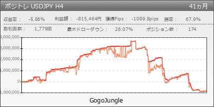 ポジトレ USDJPY H4 | GogoJungle