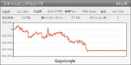 スキャルピングカピパラ|GogoJungle