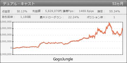 デュアル・キャスト|GogoJungle