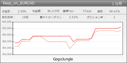 Keep_on_EURCAD | GogoJungle