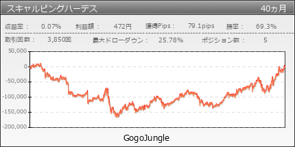 スキャルピングハーデス|GogoJungle