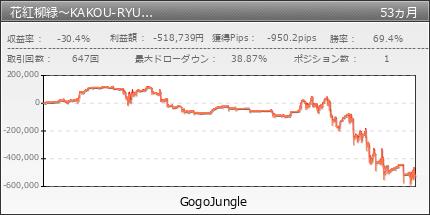 花紅柳緑|GogoJungle