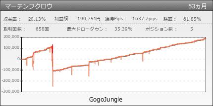 マーチンフクロウ|GogoJungle