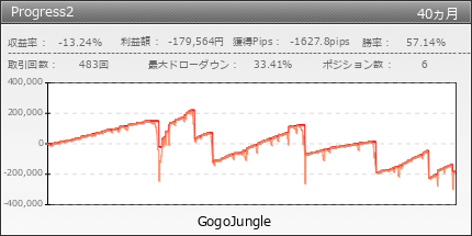 Progress2|GogoJungle