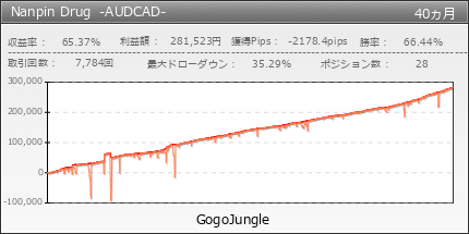 Nanpin Drug -AUDCAD- | GogoJungle