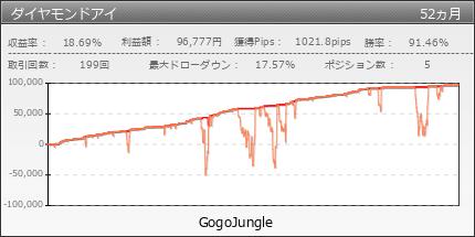 ダイヤモンドアイ | GogoJungle