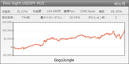 Fore Sight USDJPY M15 | GogoJungle