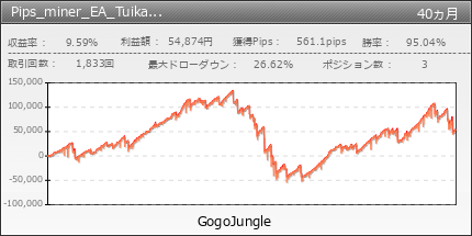 Pips_miner_EA_Tuika_Entry | GogoJungle