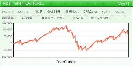 Pips_miner_EA_Tuika_Entry|GogoJungle