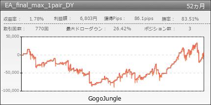EA_final_max_1pair_DY|GogoJungle