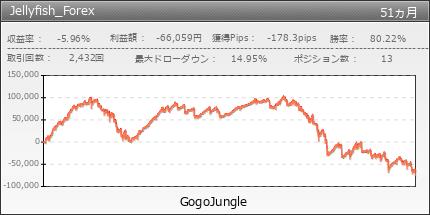 Jellyfish_Forex|GogoJungle