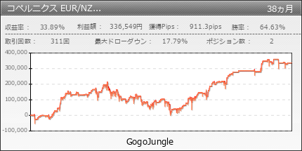 コペルニクス EUR/NZD版 |GogoJungle