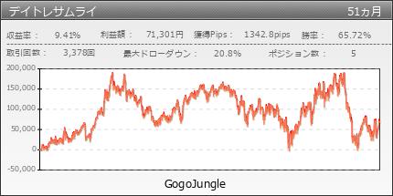 デイトレサムライ | GogoJungle