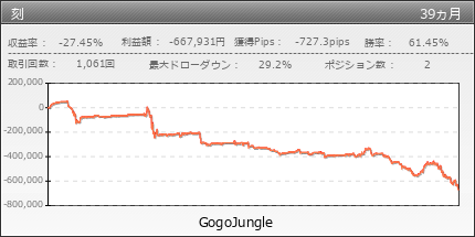 刻 | GogoJungle