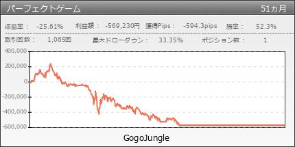 パーフェクトゲーム|GogoJungle