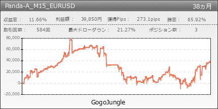 Panda-A_M15_EURUSD | GogoJungle