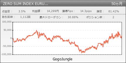 ZERO SUM INDEX EURUSD TRUMP era|GogoJungle