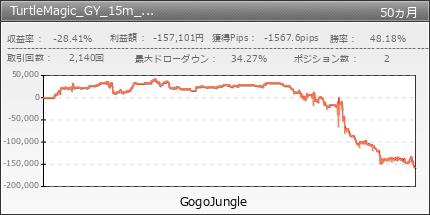 TurtleMagic_GY_15m_scal|GogoJungle