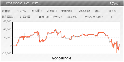 TurtleMagic_GY_15m_scal | GogoJungle