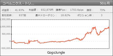 コペルニクス・トリプルクラウン|GogoJungle