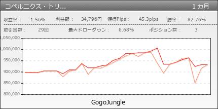 コペルニクス・トリプルクラウン | GogoJungle
