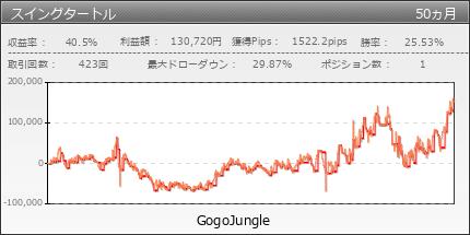 スイングタートル | GogoJungle