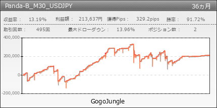 Panda-B_M30_USDJPY | GogoJungle