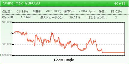 Swing_Max_GBPUSD|GogoJungle