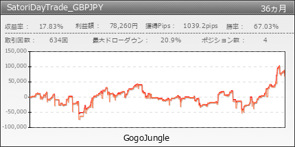 SatoriDayTrade_GBPJPY | GogoJungle
