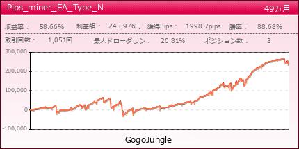 Pips_miner_EA_Type_N|GogoJungle